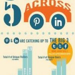 Strategies for Brands to Dominate Pinterest and LinkedIn